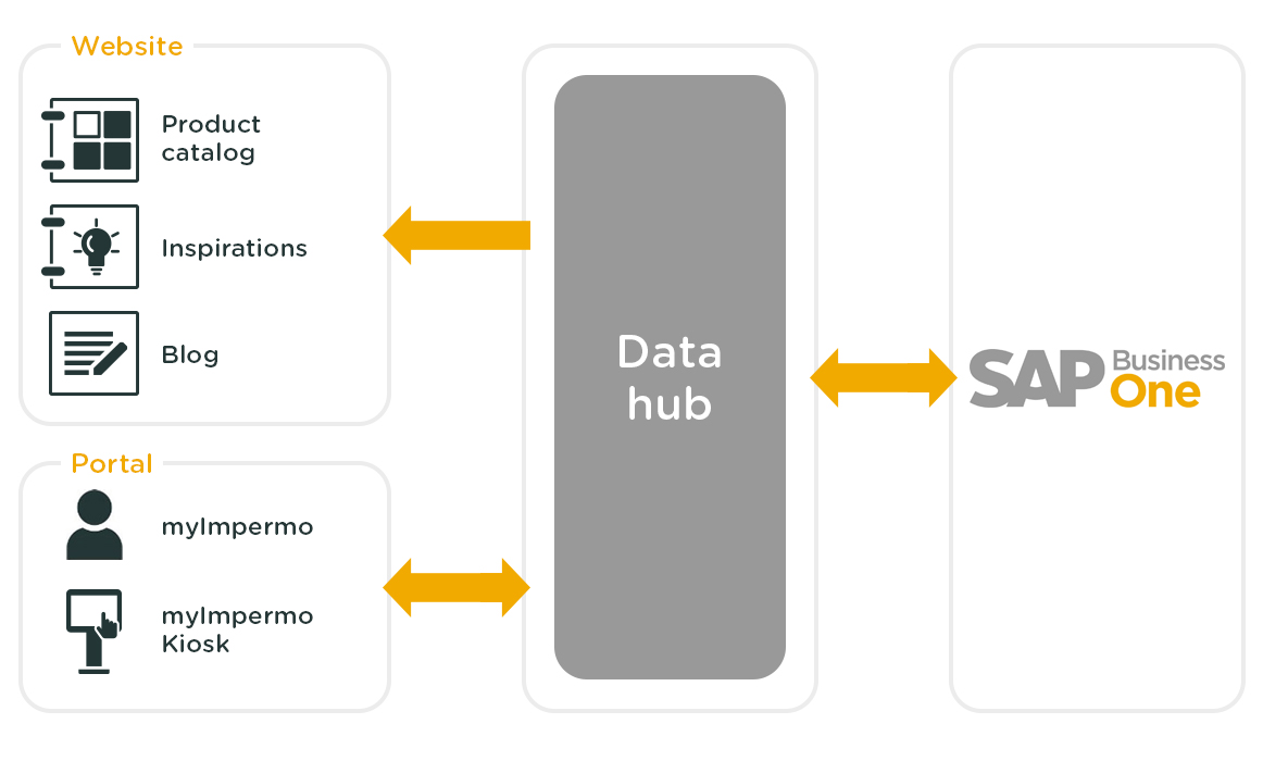 Architecture of the first phase of Impermo's Omnichannel transformation