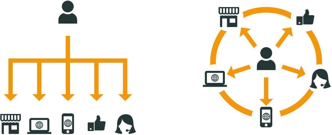 1. Multichannel  retailing / 2. Omnichannel retailing